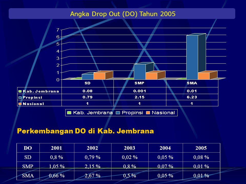 APK DAN APM di Kabupaten Jembrana Tahun 2005 Th 200082,4578,0863,9646,7948,7930,4 Th 2004114,63100,5891,989,3473,9356,20 Th 2005112,25100,1197,5789,27