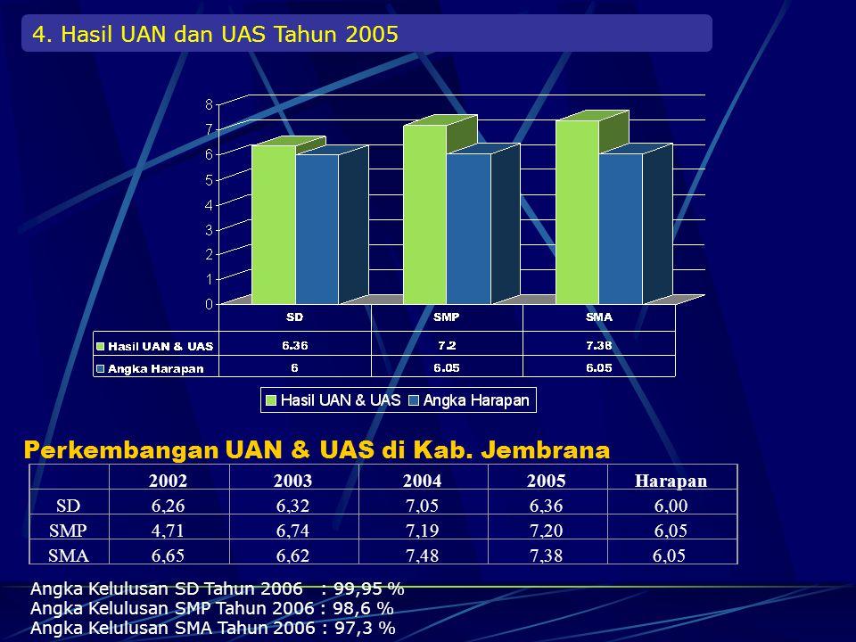 Angka Drop Out (DO) Tahun 2005 DO20012002200320042005 SD0,8 %0,79 %0,02 %0,05 %0,08 % SMP1,05 %2,15 %0,8 %0,07 %0,01 % SMA0,66 %2,67 %0,5 %0,05 %0,01 % Perkembangan DO di Kab.