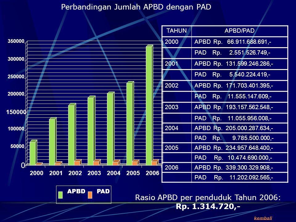 TAHUNAPBD/PAD 2000APBD Rp.66.911.688.691,- PAD Rp.