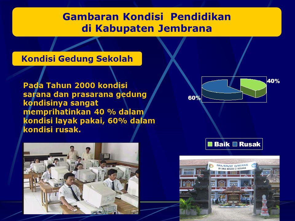 Gambaran Kondisi Pendidikan di Kabupaten Jembrana Kondisi Gedung Sekolah Pada Tahun 2000 kondisi sarana dan prasarana gedung kondisinya sangat memprihatinkan 40 % dalam kondisi layak pakai, 60% dalam kondisi rusak.