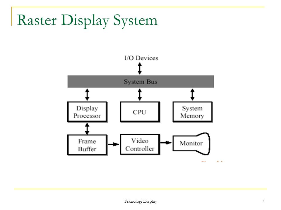 Teknologi Display 7 Raster Display System