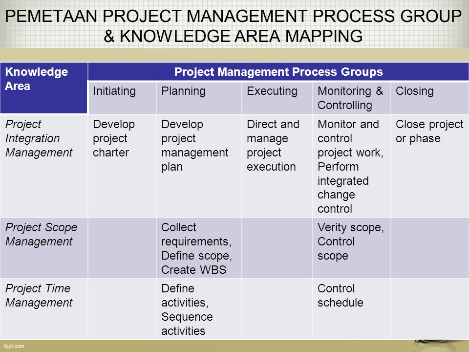 PEMETAAN PROJECT MANAGEMENT PROCESS GROUP & KNOWLEDGE AREA MAPPING Knowledge Area Project Management Process Groups InitiatingPlanningExecutingMonitor