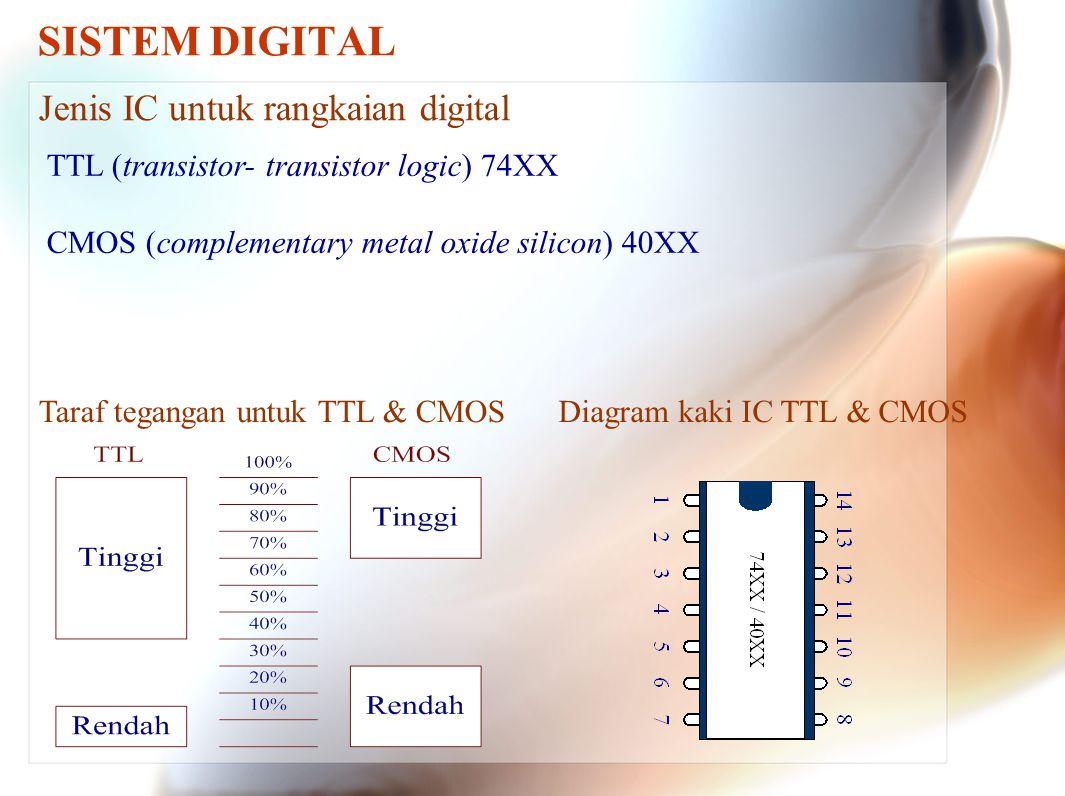 SISTEM DIGITAL Jenis IC untuk rangkaian digital TTL (transistor- transistor logic) 74XX CMOS (complementary metal oxide silicon) 40XX Taraf tegangan untuk TTL & CMOSDiagram kaki IC TTL & CMOS