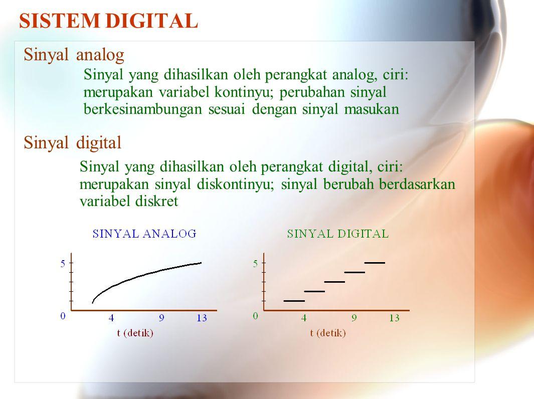 SISTEM DIGITAL Sinyal analog Sinyal digital Sinyal yang dihasilkan oleh perangkat analog, ciri: merupakan variabel kontinyu; perubahan sinyal berkesin