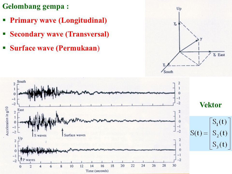 Gelombang gempa :  Primary wave (Longitudinal)  Secondary wave (Transversal)  Surface wave (Permukaan) Vektor