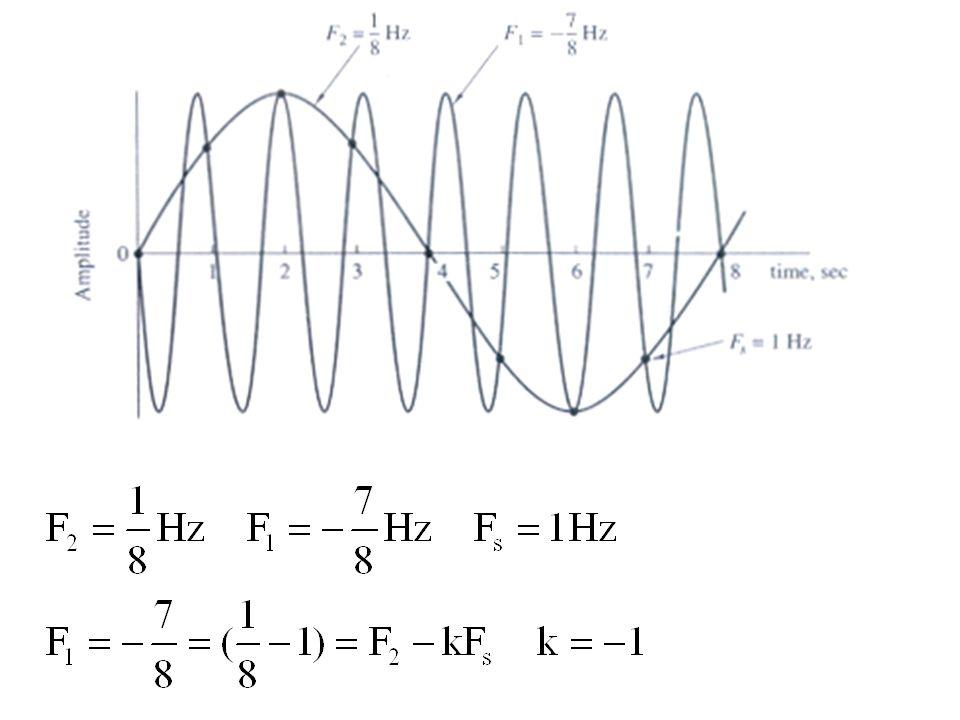 Contoh Soal 1.1 Diketahui sebuah sinyal analog x a (t) = 3 cos 100  t a)Tentukan F s minimum b)Bila F s = 200 Hz, tentukan x(n) c)Bila F s = 75 Hz, tentukan x(n) d)Berapa 0 < F < F s /2 yang menghasilkan x(n) sama dengan c) Jawab: a) F = 50 Hz  F s minimum = 100 Hz b)