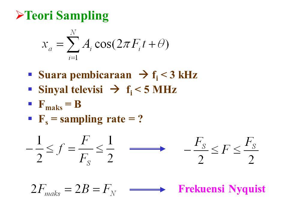 Contoh Soal 1.2 Diketahui sebuah sinyal analog x a (t) = 3 cos (2000  t) + 5sin(6000  t) + 10 cos (12000  t) a) Tentukan frekuensi Nyquistnya b) Bila F s = 5000 Hz, tentukan x(n) c) Tentukan x a (t) dari x(n) pada b) bila proses D/A Cnya sempurna Jawab: a)
