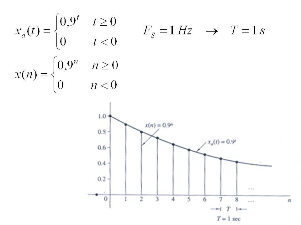 nx(n)x q (n) (Truncation) x q (n) (Rounding) e q (n) (Rounding) 011,0 0,0 10.90,9 0,0 20.810,8 - 0,01 30,7290,7 - 0,029 40,65610,60,70,0439 50,590490,50,60,00951 60,53114410,5 - 0,031441 70,47829690,40,50,0217071 80,430467210,4 - 0,03046721 90,3874204890,30,40,012579511