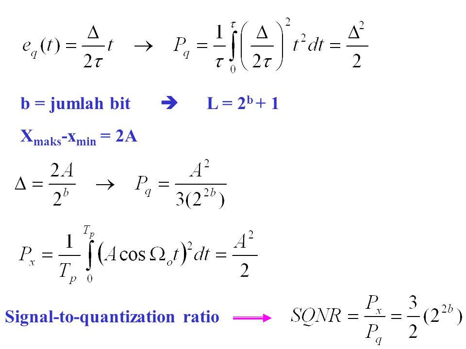  Word length (jumlah bit) ditambah satu  Level kuantisasi menjadi dua kali lipat  SQNR bertambah 6 dB Contoh :  Compact disk player  Sampling frequency 44,1 kHz  16-bit sample resolution  SQNR =96 dB