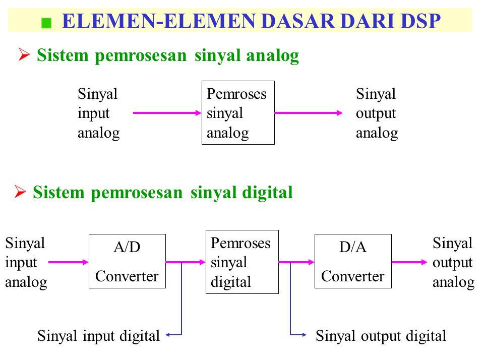 ELEMEN-ELEMEN DASAR DARI DSP  Sistem pemrosesan sinyal analog Sinyal input analog Pemroses sinyal analog Sinyal output analog Sinyal input analog Pem