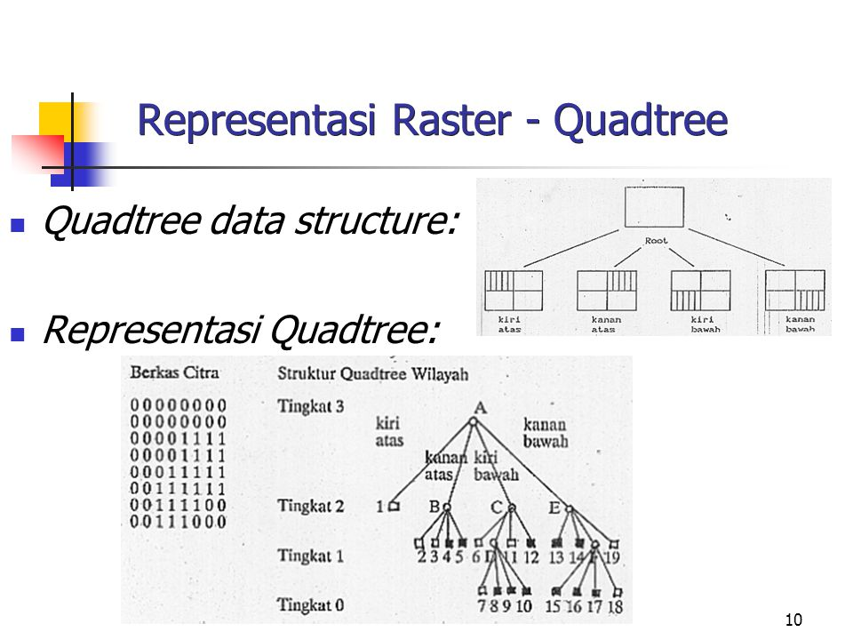 10 Representasi Raster - Quadtree Quadtree data structure: Representasi Quadtree:
