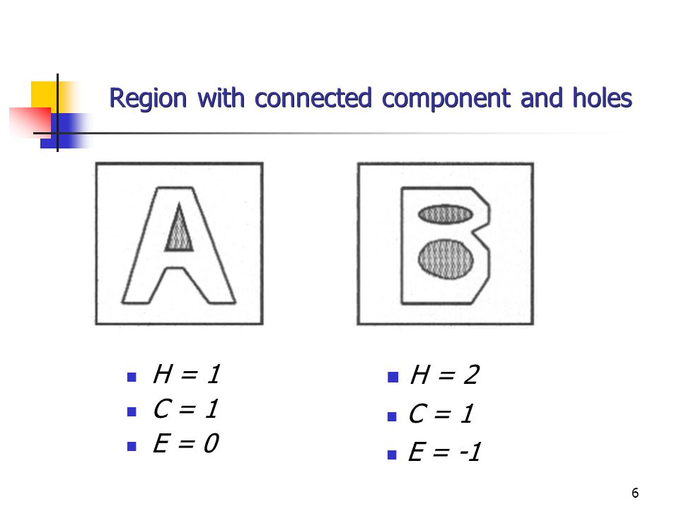 6 Region with connected component and holes H = 1 C = 1 E = 0 H = 2 C = 1 E = -1