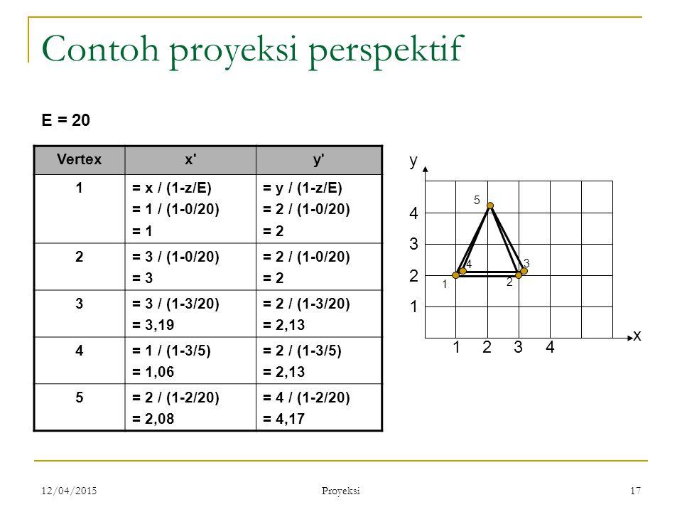 12/04/2015 Proyeksi 17 Contoh proyeksi perspektif Vertexx'y' 1= x / (1-z/E) = 1 / (1-0/20) = 1 = y / (1-z/E) = 2 / (1-0/20) = 2 2= 3 / (1-0/20) = 3 =