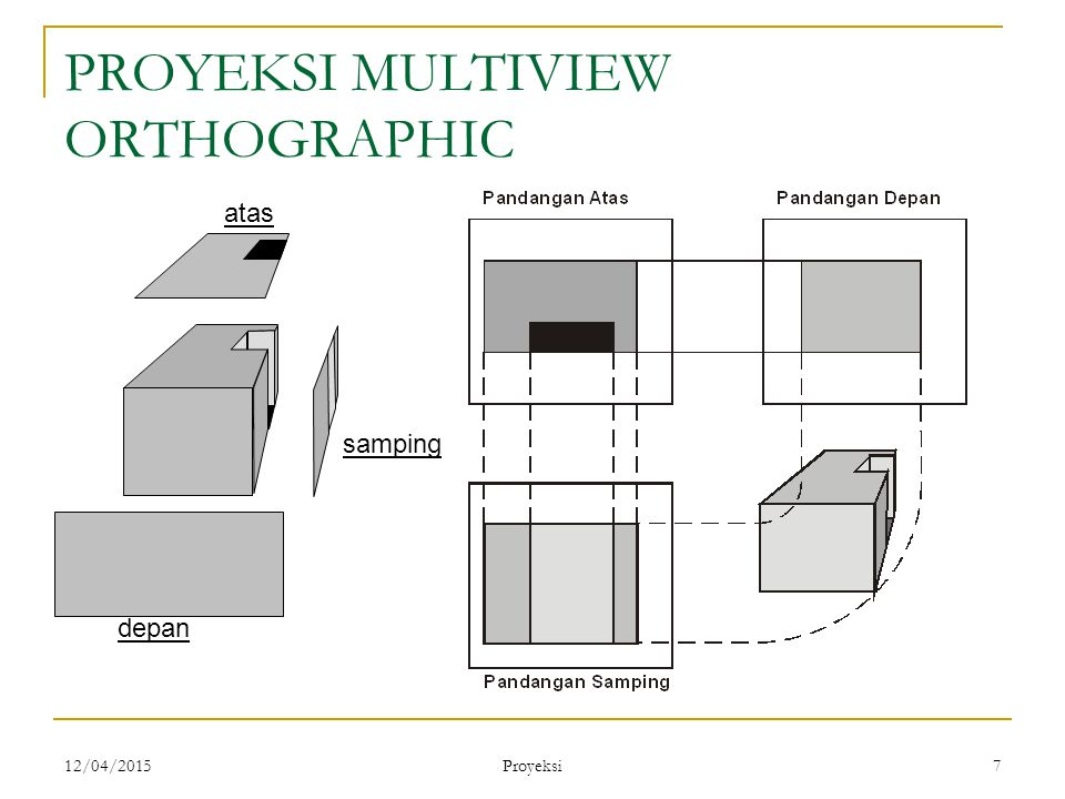 12/04/2015 Proyeksi 7 PROYEKSI MULTIVIEW ORTHOGRAPHIC atas depan samping