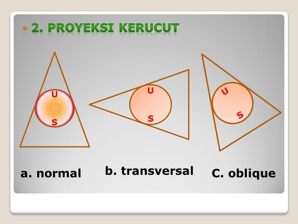 USUS USUS USUS b. transversal C. obliquea. normal