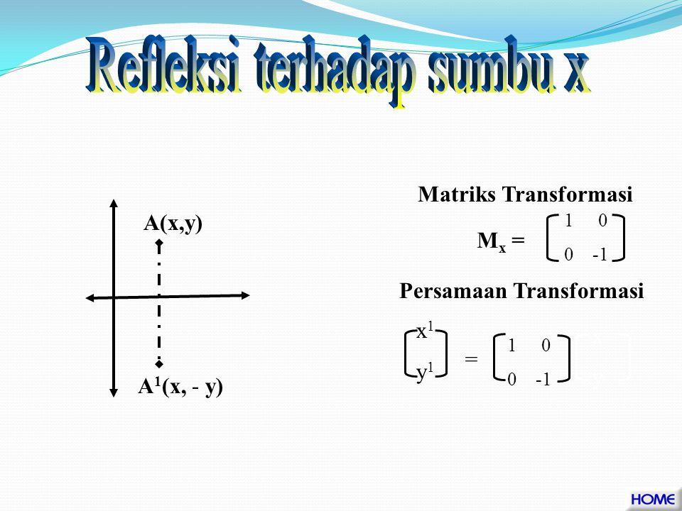 1.Refleksi terhadap sumbu x 2.Refleksi terhadap sumbu y 3.Refleksi terhadap garis y = x 4.Refleksi terhadap garis y = - x 5.Refleksi terhadap garis x = a 6.Refleksi terhadap garis y = b