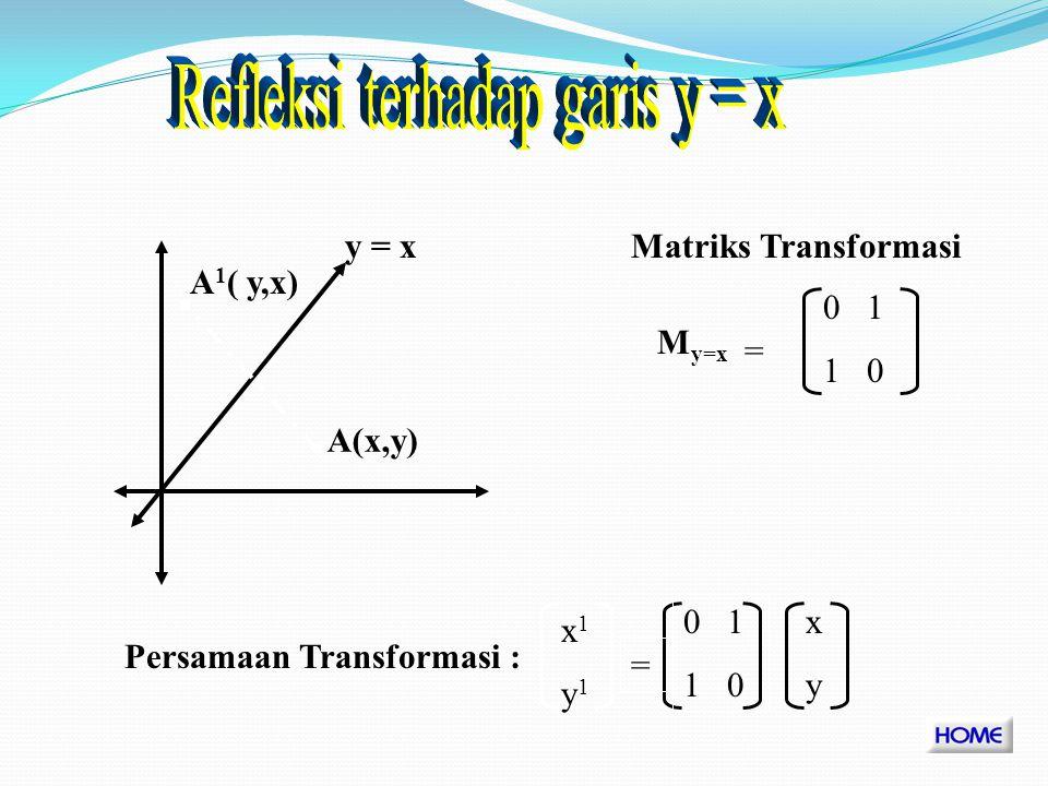 A(x,y) A 1 (-x, y) M y = -1 0 0 1 Matriks Transformasi Persamaan Transformasi := -1 0 0 1 x1y1x1y1 xyxy