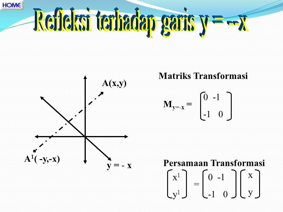 M y=x 0 1 1 0 A 1 ( y,x) A(x,y) y = xMatriks Transformasi = Persamaan Transformasi : 0 1 1 0 = x1y1x1y1 xyxy