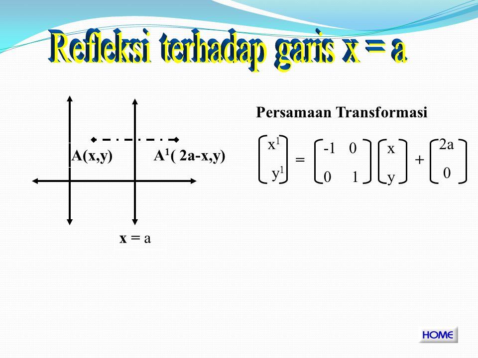 A 1 ( -y,-x) y = - x A(x,y) M y=-x = 0 -1 -1 0 Matriks Transformasi Persamaan Transformasi 0 -1 -1 0 = x1y1x1y1 xyxy