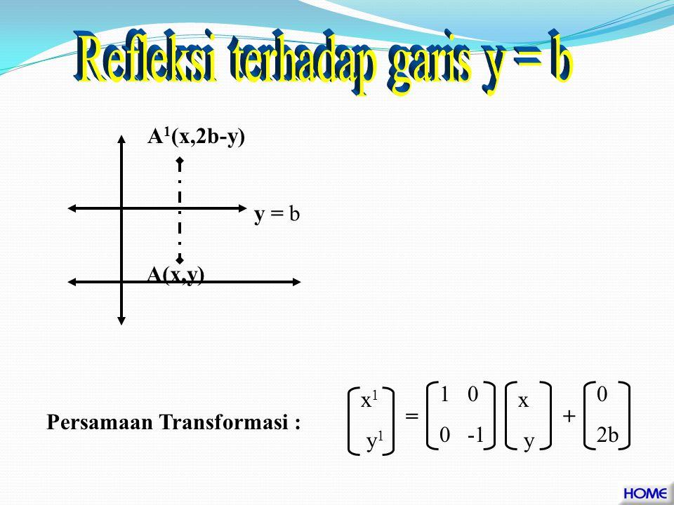 x = a A(x,y)A 1 ( 2a-x,y) -1 0 0 1 x y + 2a 0 Persamaan Transformasi x 1 y 1 =