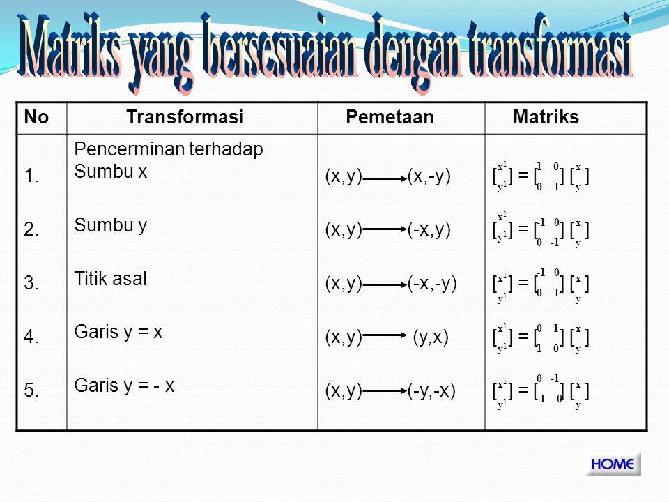 L1L1 L L 1 = 8 satuan luas L = 2 satuan luas R 1 (0,4) R(0,2) P(0,0)P 1 = Q(2,0)Q 1 (4,0) L1L1 L Dilatasi D[0,2]