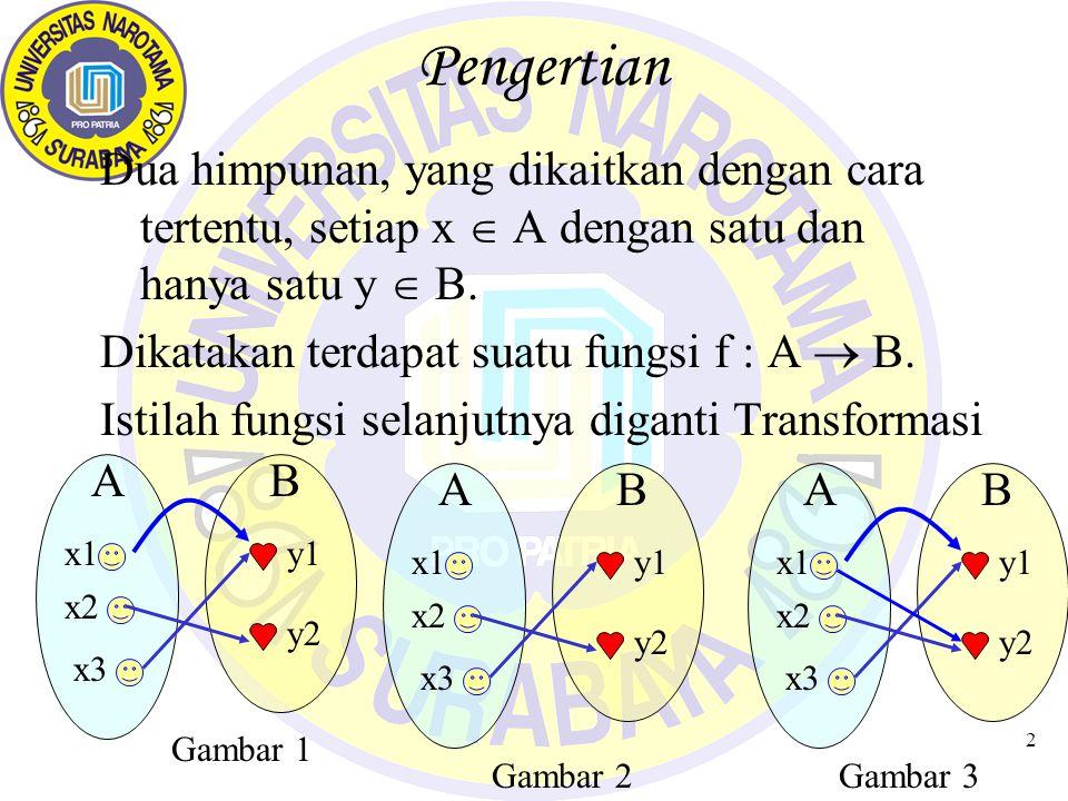 2 Pengertian Dua himpunan, yang dikaitkan dengan cara tertentu, setiap x  A dengan satu dan hanya satu y  B. Dikatakan terdapat suatu fungsi f : A 