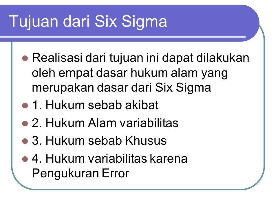 Tujuan dari Six Sigma Realisasi dari tujuan ini dapat dilakukan oleh empat dasar hukum alam yang merupakan dasar dari Six Sigma 1.