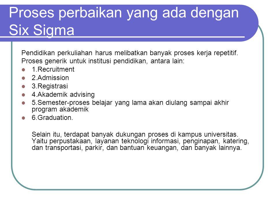 Implementasi Six Sigma Mengidentifikasi siapa pelanggan Mengetahui apa yang penting bagi pelanggan(ctq)