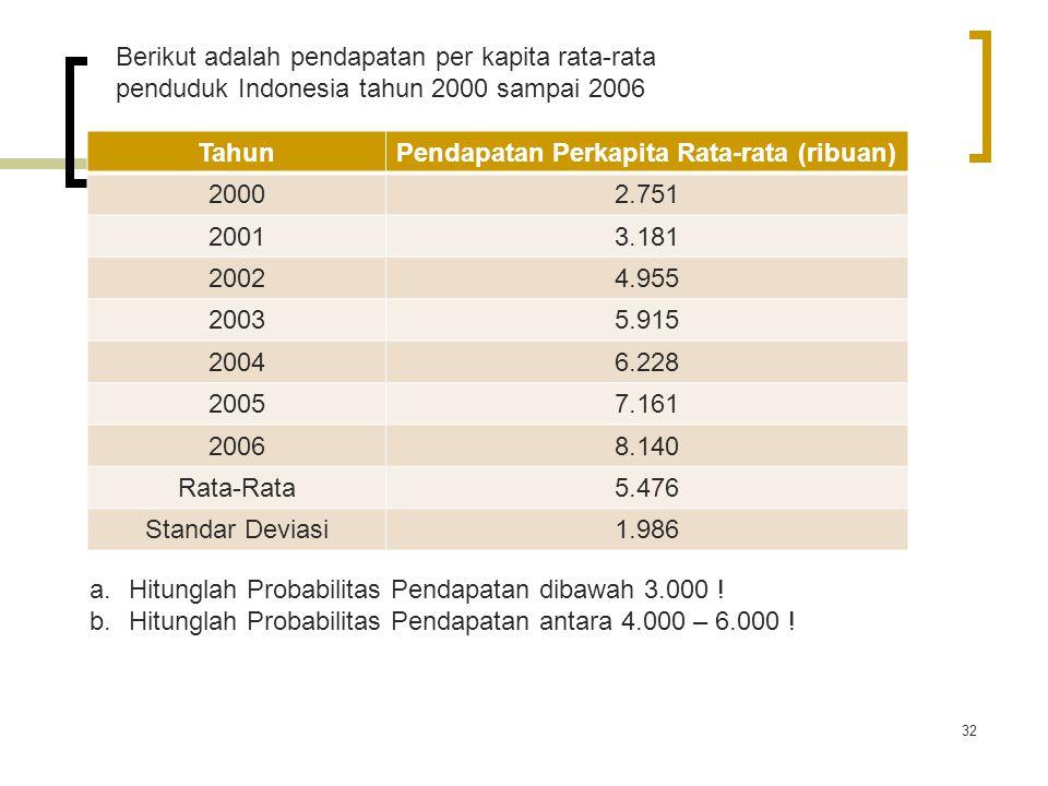 TahunPendapatan Perkapita Rata-rata (ribuan) 20002.751 20013.181 20024.955 20035.915 20046.228 20057.161 20068.140 Rata-Rata5.476 Standar Deviasi1.986 32 Berikut adalah pendapatan per kapita rata-rata penduduk Indonesia tahun 2000 sampai 2006 a.Hitunglah Probabilitas Pendapatan dibawah 3.000 .