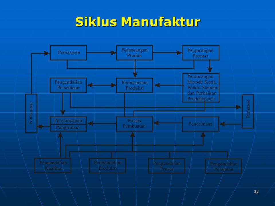 13 Siklus Manufaktur