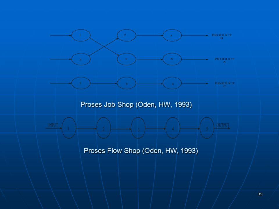 35 Proses Job Shop (Oden, HW, 1993) Proses Flow Shop (Oden, HW, 1993)