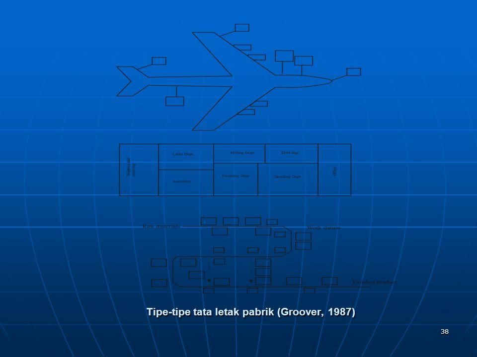 38 Tipe-tipe tata letak pabrik (Groover, 1987)