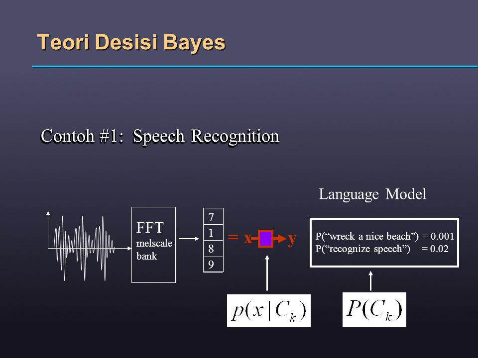 Teori Desisi Bayes Contoh #1: Speech Recognition 71897189 = x y FFT melscale bank P( wreck a nice beach ) = 0.001 P( recognize speech ) = 0.02 Language Model