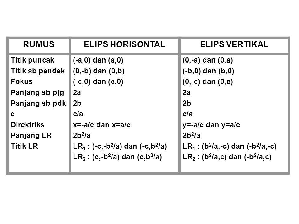 RUMUSELIPS HORISONTALELIPS VERTIKAL Titik puncak Titik sb pendek Fokus Panjang sb pjg Panjang sb pdk e Direktriks Panjang LR Titik LR (-a,0) dan (a,0)