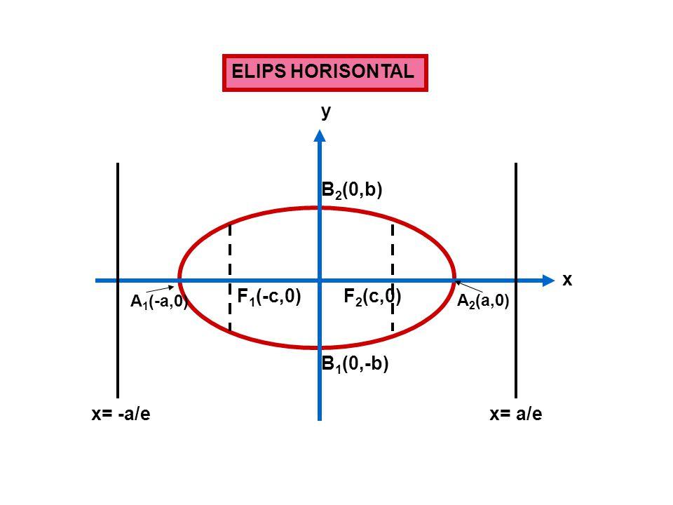 ELIPS HORISONTAL F 1 (-c,0)F 2 (c,0) x= -a/ex= a/e A 2 (a,0) A 1 (-a,0) B 2 (0,b) B 1 (0,-b) x y