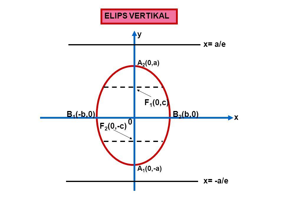 ELIPS VERTIKAL F 1 (0,c) F 2 (0,-c) x= -a/e x= a/e A 2 (0,a) A 1 (0,-a) B 2 (b,0)B 1 (-b,0) x y 0
