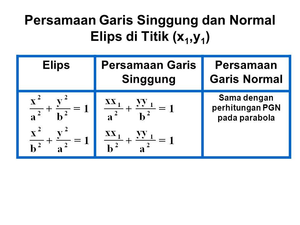 Persamaan Garis Singgung dan Normal Elips di Titik (x 1,y 1 ) ElipsPersamaan Garis Singgung Persamaan Garis Normal Sama dengan perhitungan PGN pada pa