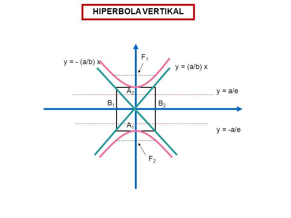 HIPERBOLA VERTIKAL y = (a/b) x A2A2 A1A1 B1B1 B2B2 y = -a/e y = a/e F1F1 y = - (a/b) x F2F2