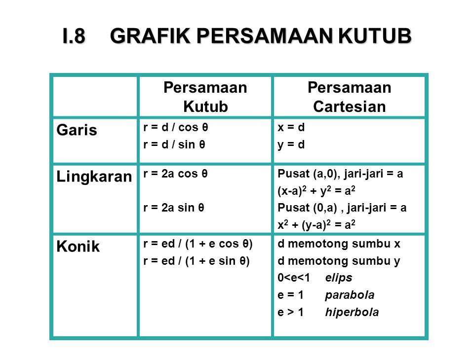 I.8GRAFIK PERSAMAAN KUTUB Persamaan Kutub Persamaan Cartesian Garis r = d / cos θ r = d / sin θ x = d y = d Lingkaran r = 2a cos θ r = 2a sin θ Pusat