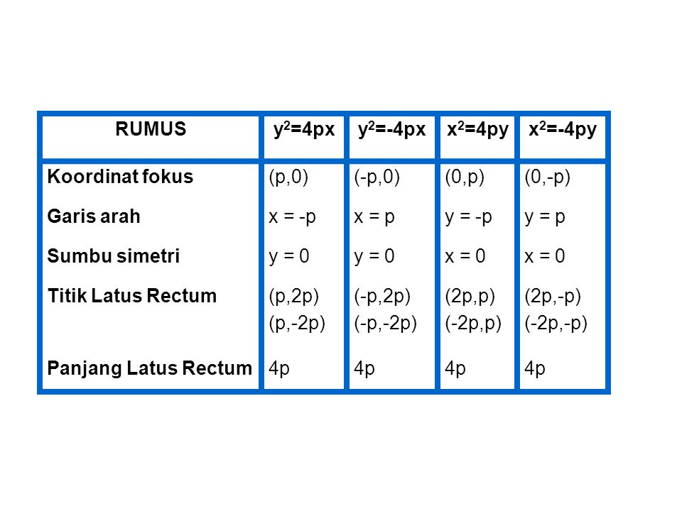 RUMUSy 2 =4pxy 2 =-4pxx 2 =4pyx 2 =-4py Koordinat fokus(p,0)(-p,0)(0,p)(0,-p) Garis arahx = -px = py = -py = p Sumbu simetriy = 0 x = 0 Titik Latus Re