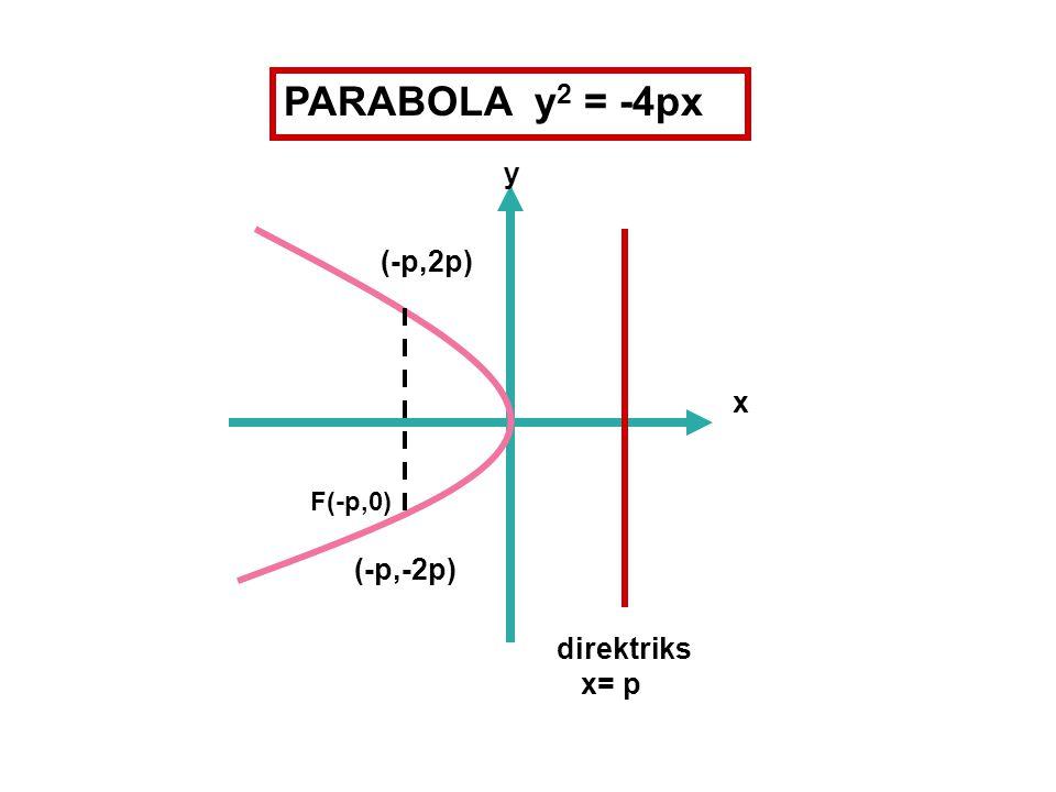 F(-p,0) direktriks x= p x y (-p,2p) (-p,-2p) PARABOLA y 2 = -4px