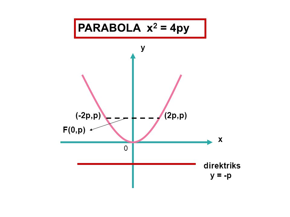 PARABOLA x 2 = -4py x direktriks y = p 0 F(0,-p) (2p,-p) (-2p,-p) y