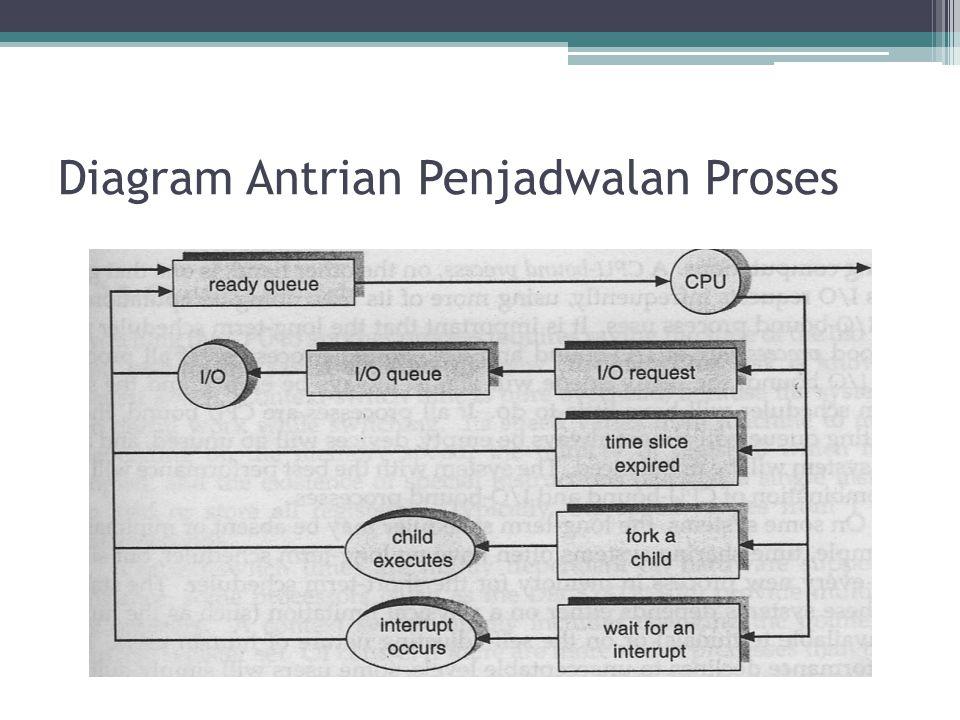 Diagram Antrian Penjadwalan Proses