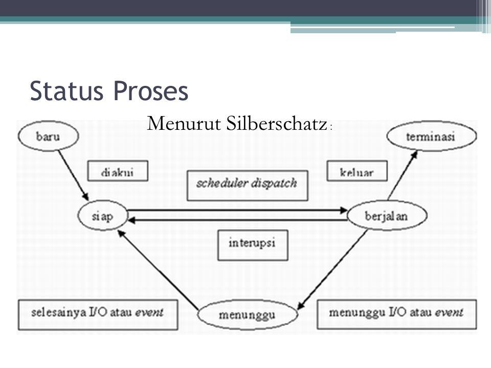 Status Proses New(Baru): status yang dimiliki pada saat proses baru saja dibuat.