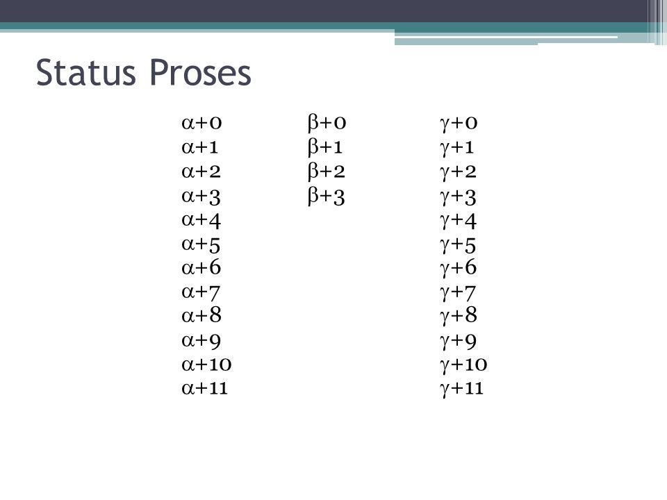 Status Proses  +0  +0  +0  +1  +1  +1  +2  +2  +2  +3  +3  +3  +4  +4  +5  +5  +6  +6  +7  +7  +8  +8  +9  +9  +10  +10  +11  +11