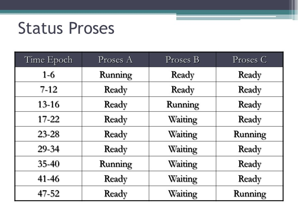 Scheduling Queue Secara umum antrian penjadwalan dapat diklasifikasikan menjadi 3: ▫Job Queue : antrian berisi semua proses yang akan masuk sistem ▫Ready Queue : tempat proses dimemori utama yang menunggu dieksekusi ▫Device queue : deretan proses yang menunggu peralatan I.O Setiap antrian disimpan sebagai linkedlist.