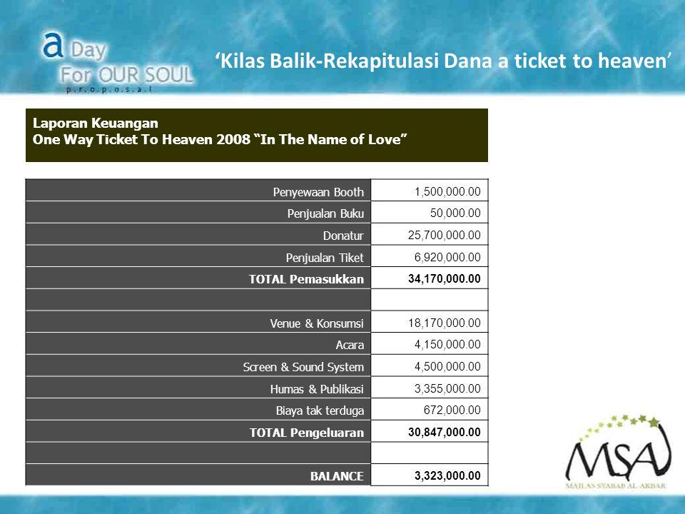 "'Kilas Balik-Rekapitulasi Dana a ticket to heaven' Laporan Keuangan One Way Ticket To Heaven 2008 ""In The Name of Love"" Penyewaan Booth 1,500,000.00 P"