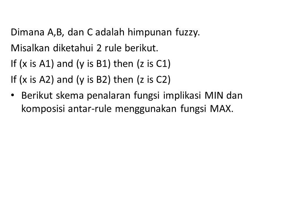 Dimana A,B, dan C adalah himpunan fuzzy. Misalkan diketahui 2 rule berikut. If (x is A1) and (y is B1) then (z is C1) If (x is A2) and (y is B2) then