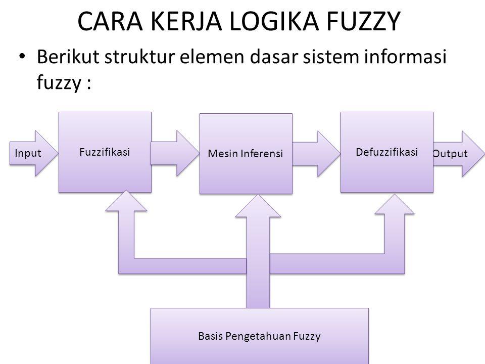 CARA KERJA LOGIKA FUZZY Berikut struktur elemen dasar sistem informasi fuzzy : Input Fuzzifikasi Output Mesin Inferensi Defuzzifikasi Basis Pengetahuan Fuzzy
