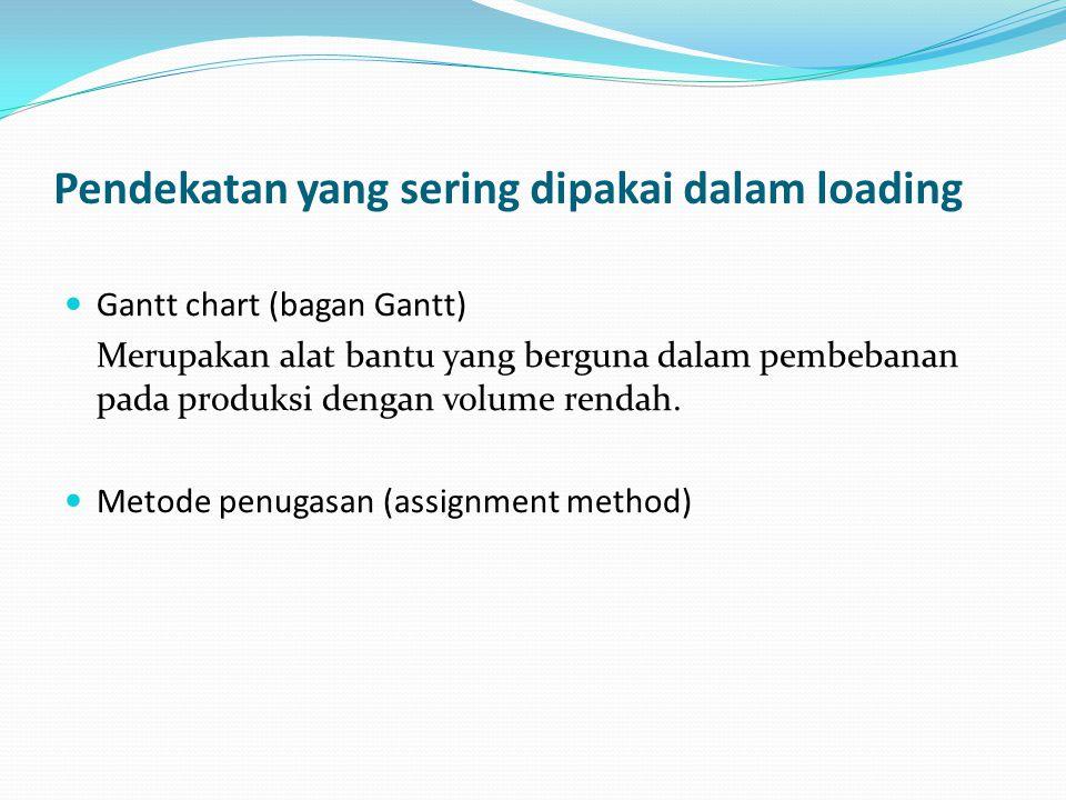 Pendekatan yang sering dipakai dalam loading Gantt chart (bagan Gantt) Merupakan alat bantu yang berguna dalam pembebanan pada produksi dengan volume rendah.